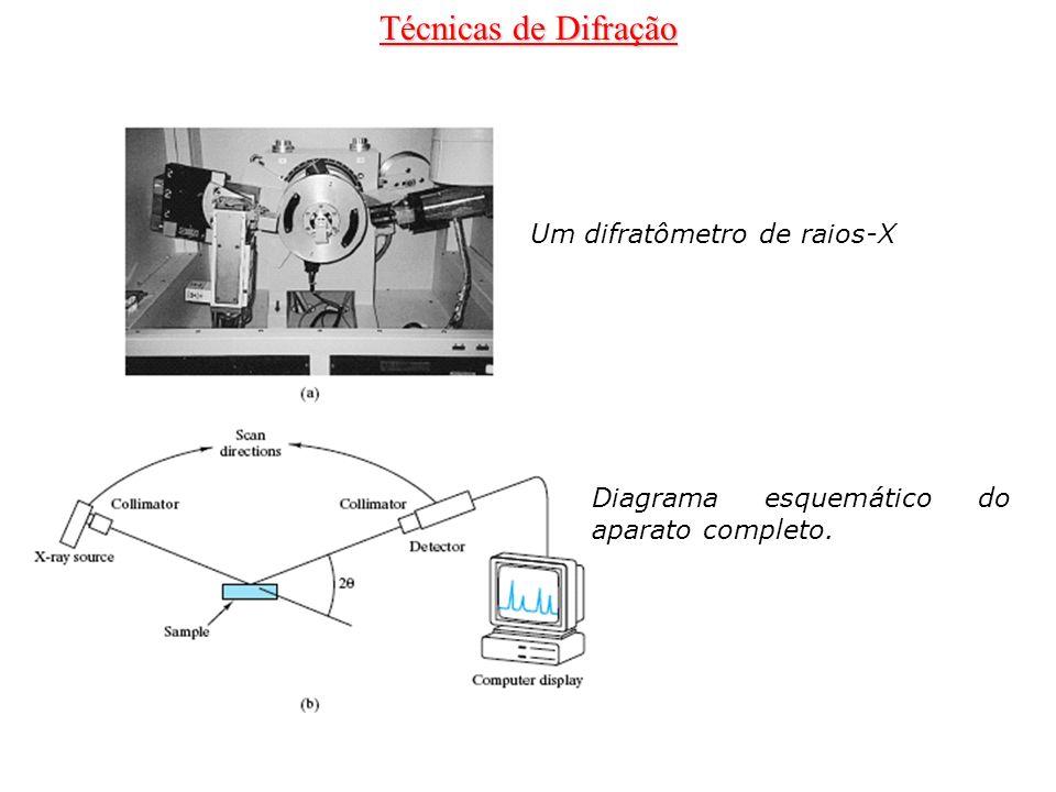 Técnicas de Difração Um difratômetro de raios-X Diagrama esquemático do aparato completo.