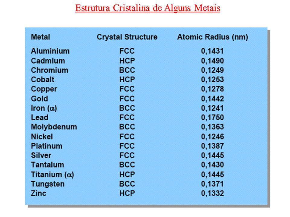 Lei de Bragg Os raios X são uma forma de radiação eletromagnética que possuem alta energia e curtos comprimentos de onda (da ordem dos espaçamentos atômicos nos sólidos) 2d hkl sen = n Para estruturas cristalinas com simetria cúbica: