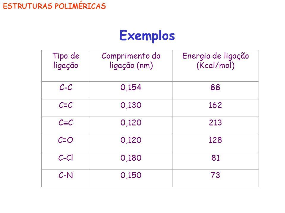 ESTRUTURAS POLIMÉRICAS Exemplos Tipo de ligação Comprimento da ligação (nm) Energia de ligação (Kcal/mol) C-C0,15488 C=C0,130162 C 0,120213 C=O0,12012