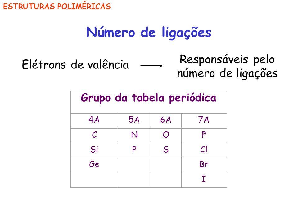 ESTRUTURAS POLIMÉRICAS Número de ligações Elétrons de valência Responsáveis pelo número de ligações Grupo da tabela periódica 4A5A6A7A CNOF SiPSCl Ge