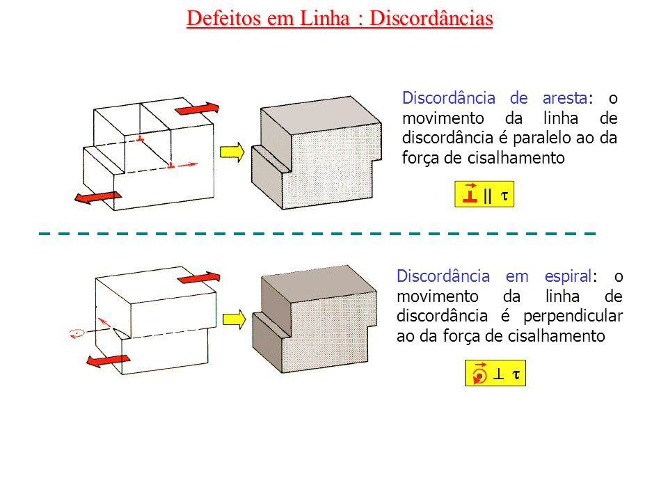 Defeitos em Linha : Discordâncias Discordância de aresta: o movimento da linha de discordância é paralelo ao da força de cisalhamento Discordância em