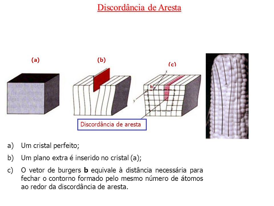 Discordância de Aresta (a)(b) a)Um cristal perfeito; b)Um plano extra é inserido no cristal (a); c)O vetor de burgers b equivale à distância necessári