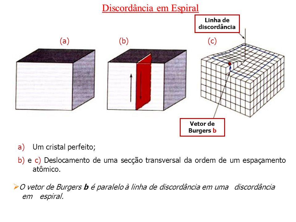 Discordância em Espiral (a)(b)(c) Linha de discordância Vetor de Burgers b a)Um cristal perfeito; b) e c) Deslocamento de uma secção transversal da or