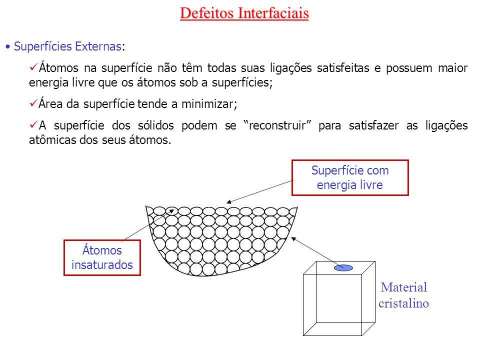 Defeitos Interfaciais Superfícies Externas: Átomos na superfície não têm todas suas ligações satisfeitas e possuem maior energia livre que os átomos s