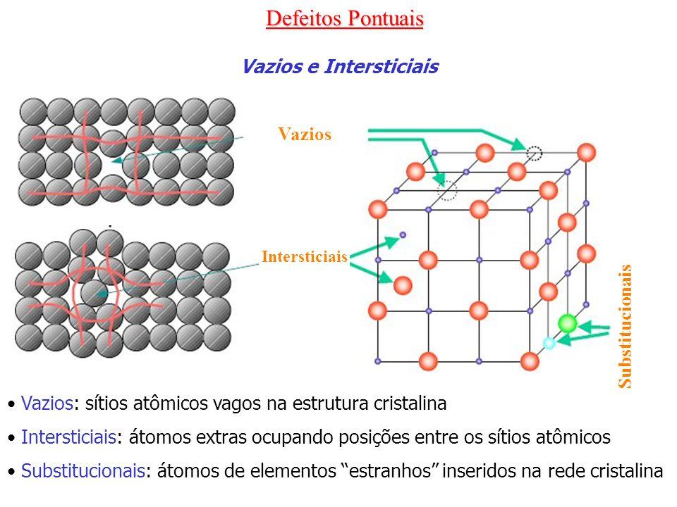 Defeitos Pontuais Vazios e Intersticiais Vazios Intersticiais Substitucionais Vazios: sítios atômicos vagos na estrutura cristalina Intersticiais: áto