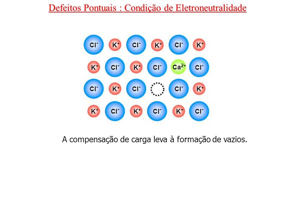 Defeitos Pontuais : Condição de Eletroneutralidade A compensação de carga leva à formação de vazios.