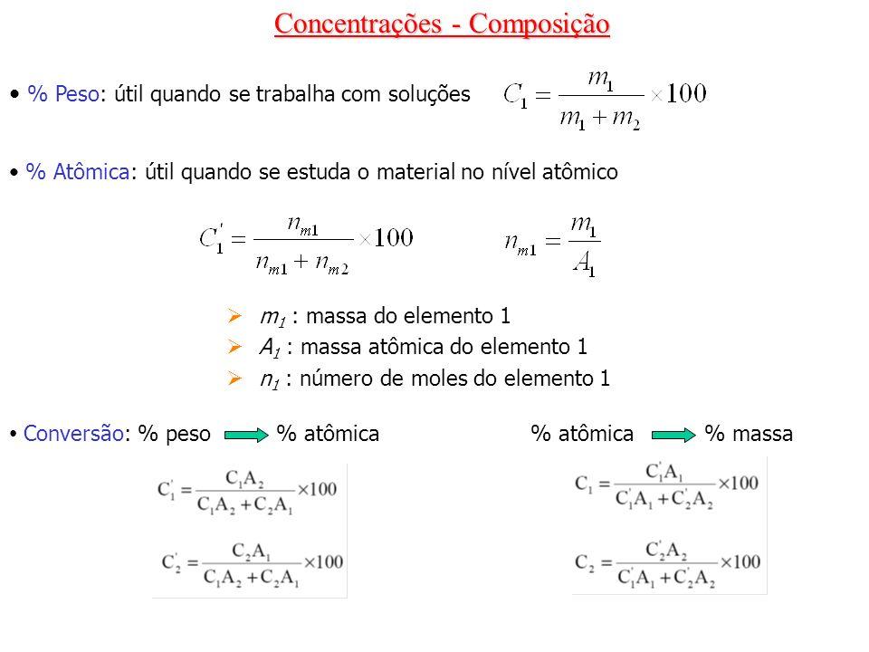 % Peso: útil quando se trabalha com soluções % Atômica: útil quando se estuda o material no nível atômico m 1 : massa do elemento 1 A 1 : massa atômic