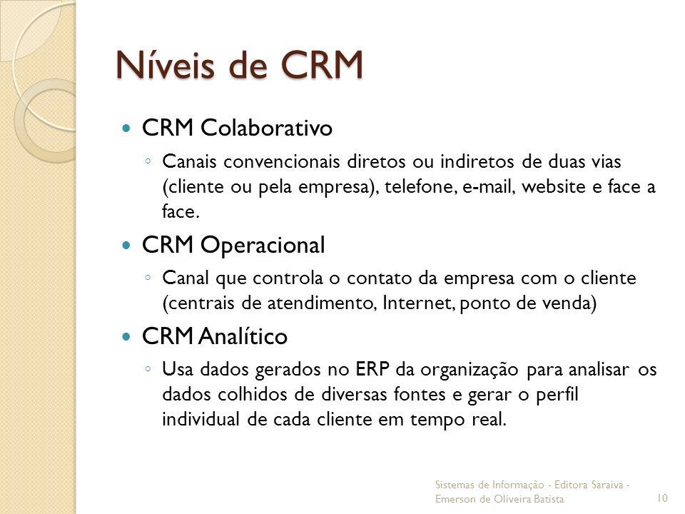 Níveis de CRM CRM Colaborativo Canais convencionais diretos ou indiretos de duas vias (cliente ou pela empresa), telefone, e-mail, website e face a fa