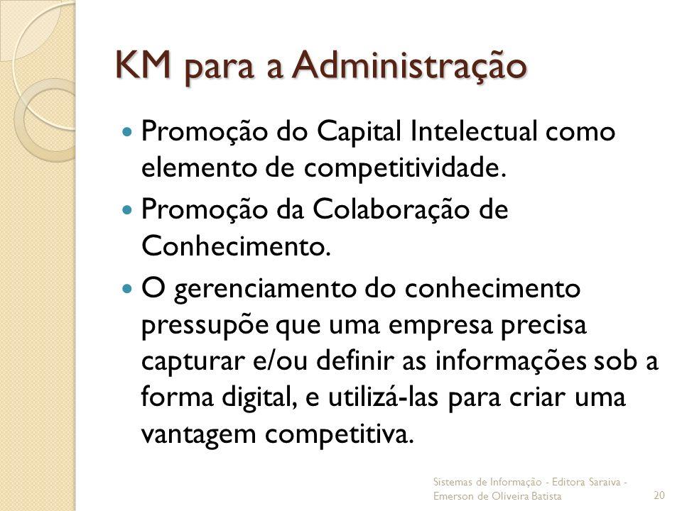 KM para a Administração Promoção do Capital Intelectual como elemento de competitividade. Promoção da Colaboração de Conhecimento. O gerenciamento do