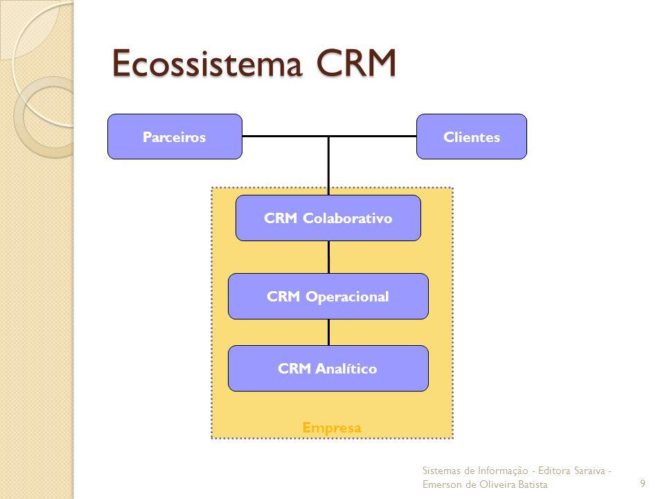 Ecossistema CRM Sistemas de Informação - Editora Saraiva - Emerson de Oliveira Batista9 Empresa Clientes CRM Colaborativo Parceiros CRM Analítico CRM