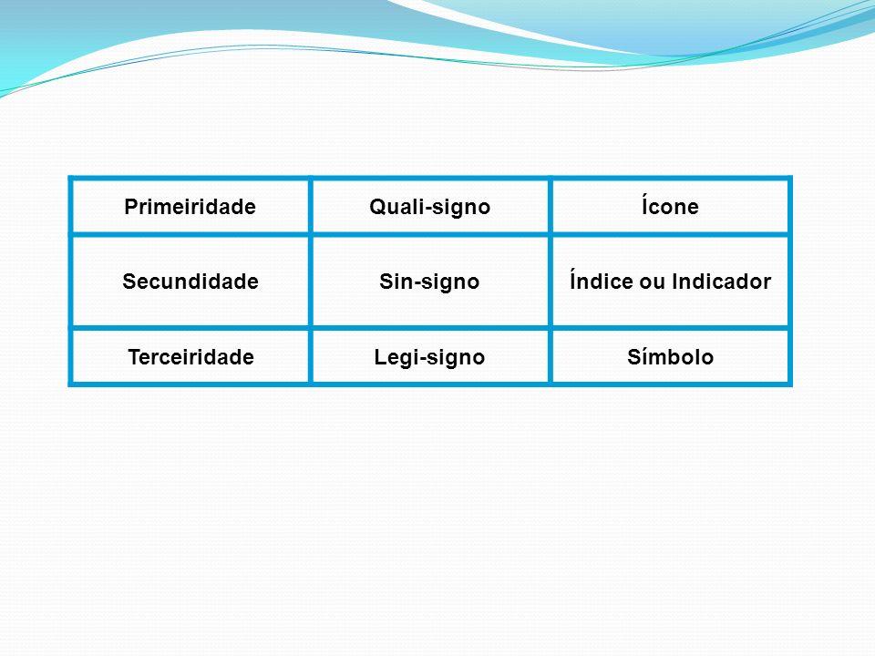 PrimeiridadeQuali-signoÍcone SecundidadeSin-signoÍndice ou Indicador TerceiridadeLegi-signoSímbolo