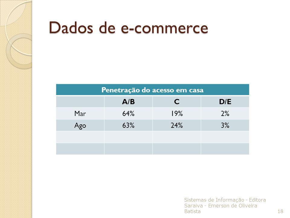 Sistemas de Informação - Editora Saraiva - Emerson de Oliveira Batista 18 Penetração do acesso em casa A/BCD/E Mar64%19%2% Ago63%24%3% Dados de e-comm