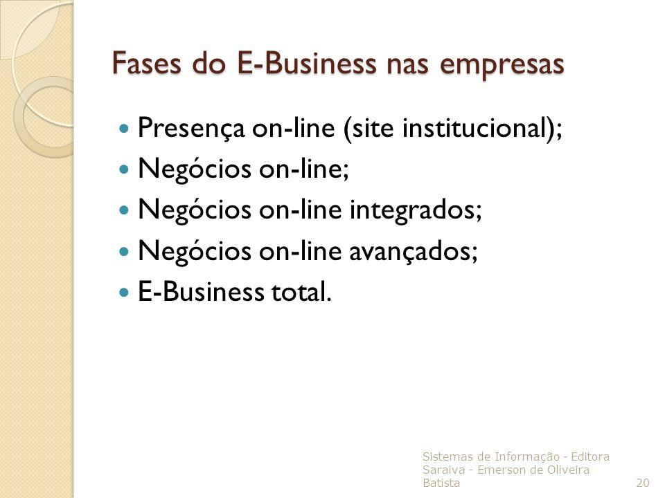 Fases do E-Business nas empresas Presença on-line (site institucional); Negócios on-line; Negócios on-line integrados; Negócios on-line avançados; E-B