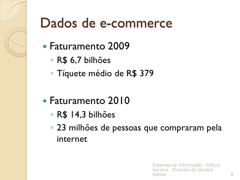 Dados de e-commerce Faturamento 2009 R$ 6,7 bilhões Tíquete médio de R$ 379 Faturamento 2010 R$ 14,3 bilhões 23 milhões de pessoas que compraram pela