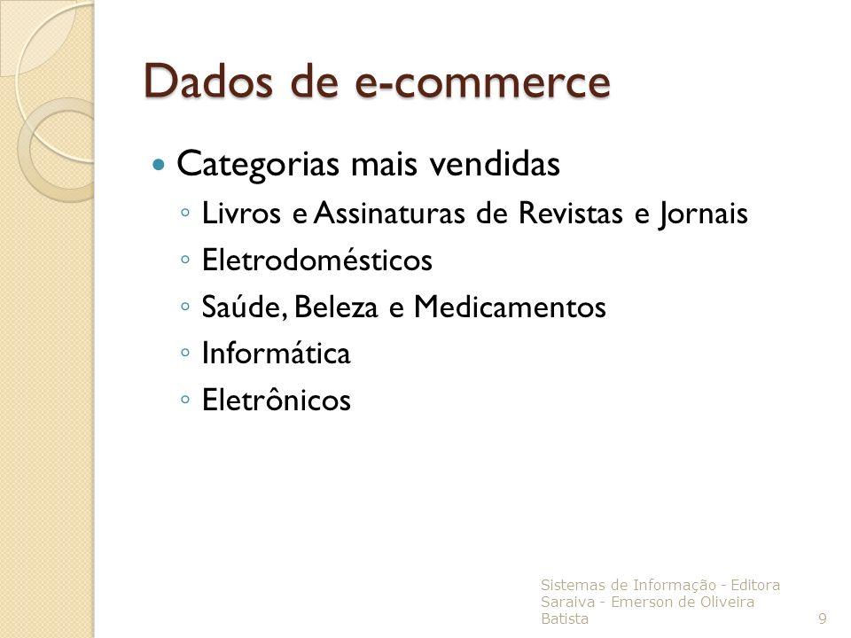 Dados de e-commerce Categorias mais vendidas Livros e Assinaturas de Revistas e Jornais Eletrodomésticos Saúde, Beleza e Medicamentos Informática Elet