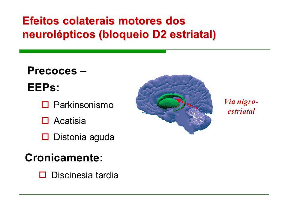 Efeitos colaterais motores dos neurolépticos (bloqueio D2 estriatal) Precoces – EEPs: Parkinsonismo Acatisia Distonia aguda Via nigro- estriatal Cronicamente: Discinesia tardia