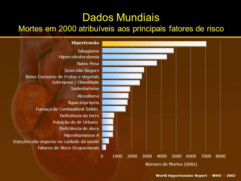 Estratifica ç ão do Risco Cardiovascular Global VI Diretrizes Brasileiras de Hipertensão Arterial 2010