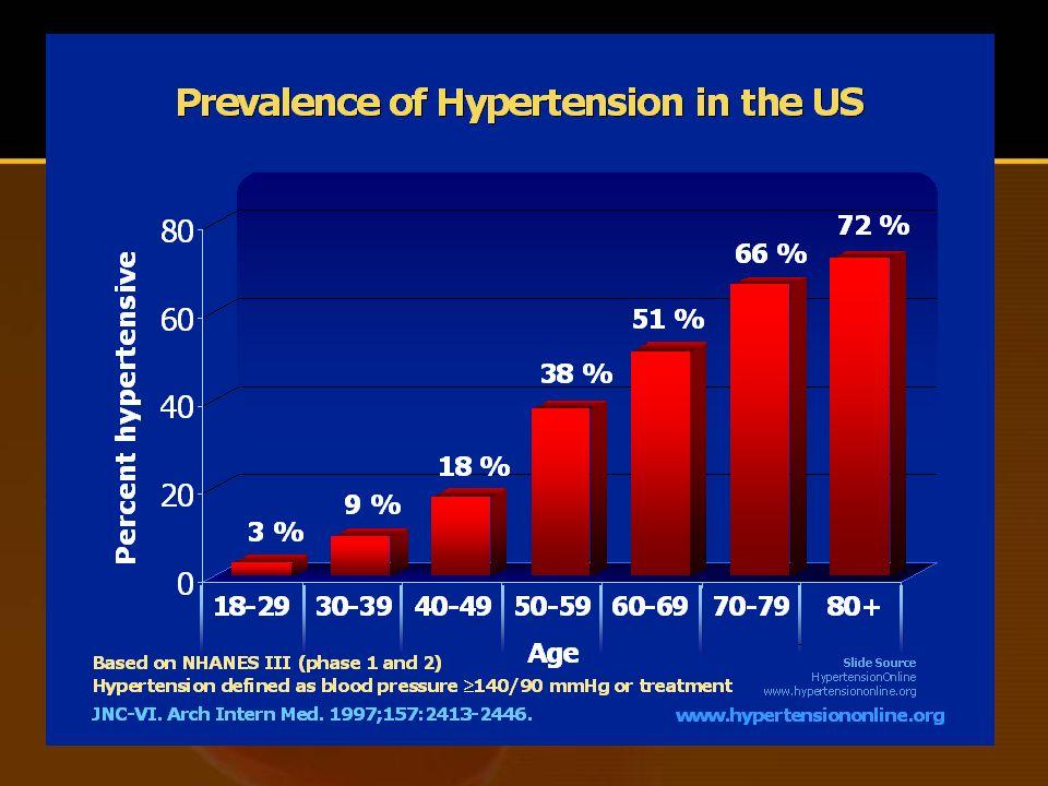 Principais determinantes da não-adesão ao tratamento anti-hipertensivo