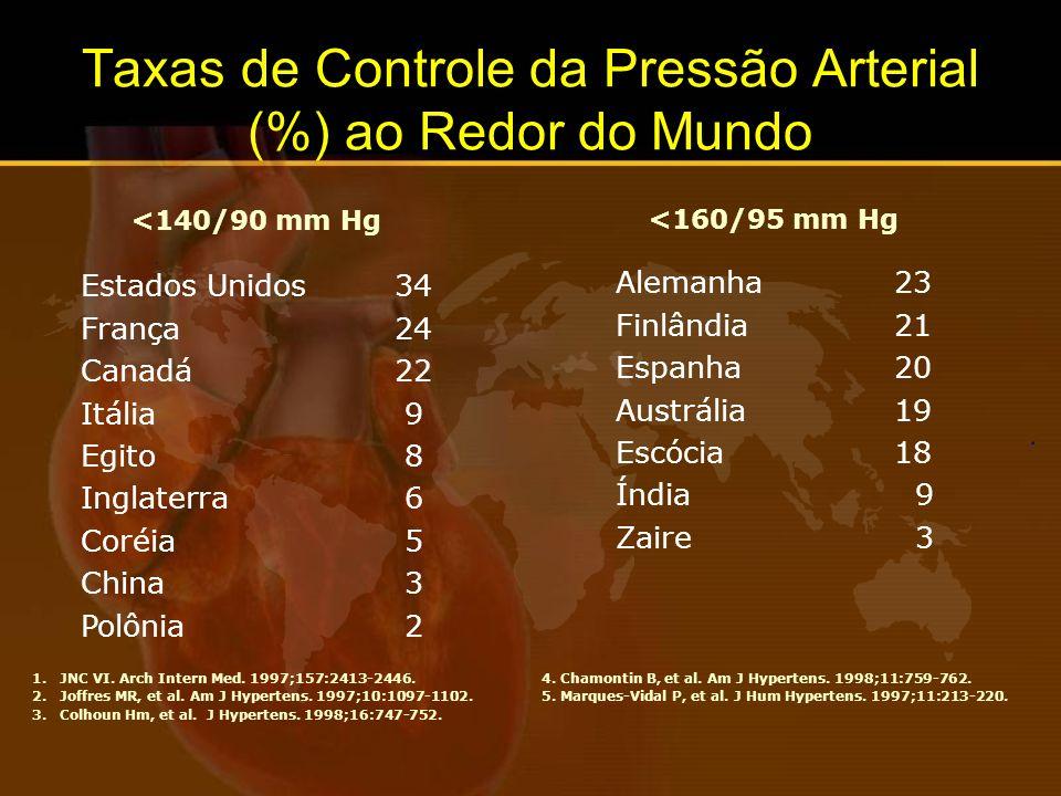 51/31/10 73/55/2968/54/2770/59/34 Taxas de conhecimento,tratamento e controle da HAS -1976-2000 (NHANES) Hypertension 2003;42:1206- 1252.