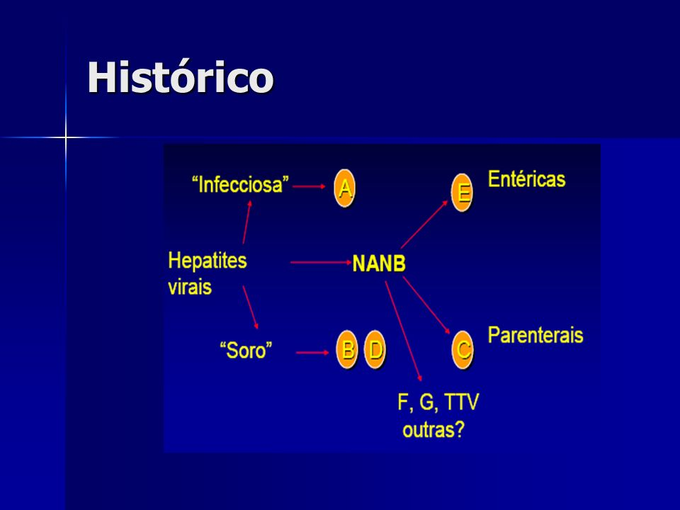 Hepatite B Família Hepadnaviridae Família Hepadnaviridae Alta complexidade antigênica Alta complexidade antigênica Três tipos de partículas no soro de indivíduos infectados: particulas de Dane, HBsAg e HbeAg Três tipos de partículas no soro de indivíduos infectados: particulas de Dane, HBsAg e HbeAg Partículas de Dane – vírion completo, 42 nm, antígenos e DNA HBV Partículas de Dane – vírion completo, 42 nm, antígenos e DNA HBV Somente afeta humanos Somente afeta humanos