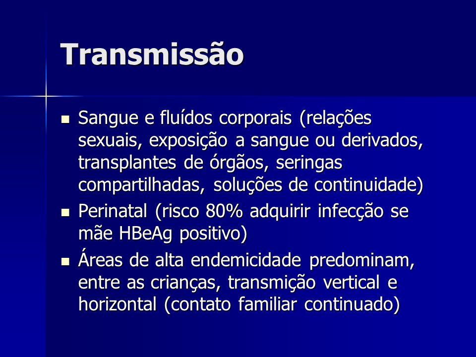 Transmissão Sangue e fluídos corporais (relações sexuais, exposição a sangue ou derivados, transplantes de órgãos, seringas compartilhadas, soluções d