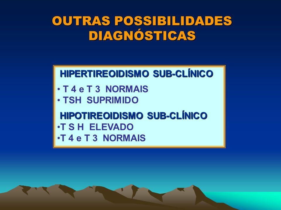 OUTRAS POSSIBILIDADES DIAGNÓSTICAS HIPERTIREOIDISMO SUB-CLÍNICO HIPERTIREOIDISMO SUB-CLÍNICO T 4 e T 3 NORMAIS TSH SUPRIMIDO HIPOTIREOIDISMO SUB-CLÍNI