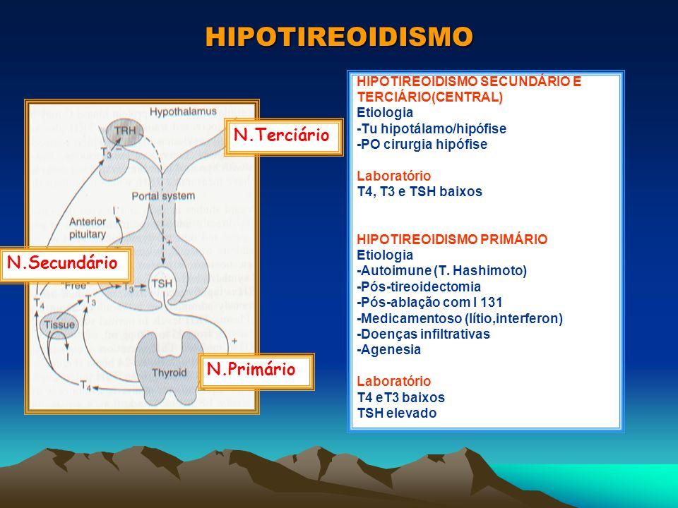 HIPOTIREOIDISMO N.Terciário N.Secundário N.Primário HIPOTIREOIDISMO SECUNDÁRIO E TERCIÁRIO(CENTRAL) Etiologia -Tu hipotálamo/hipófise -PO cirurgia hip