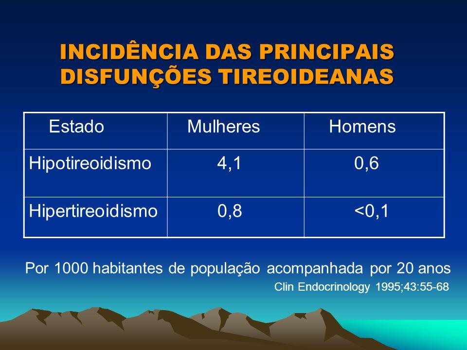 INCIDÊNCIA DAS PRINCIPAIS DISFUNÇÕES TIREOIDEANAS Estado Mulheres Homens Hipotireoidismo 4,1 0,6 Hipertireoidismo 0,8 <0,1 Por 1000 habitantes de popu