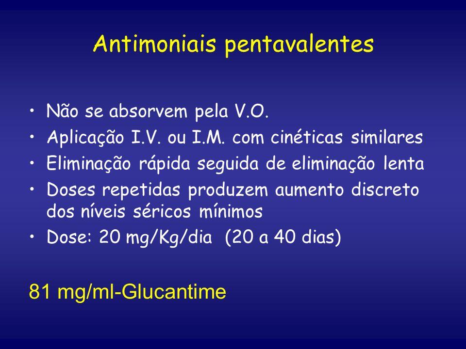 Antimoniais pentavalentes Não se absorvem pela V.O. Aplicação I.V. ou I.M. com cinéticas similares Eliminação rápida seguida de eliminação lenta Doses