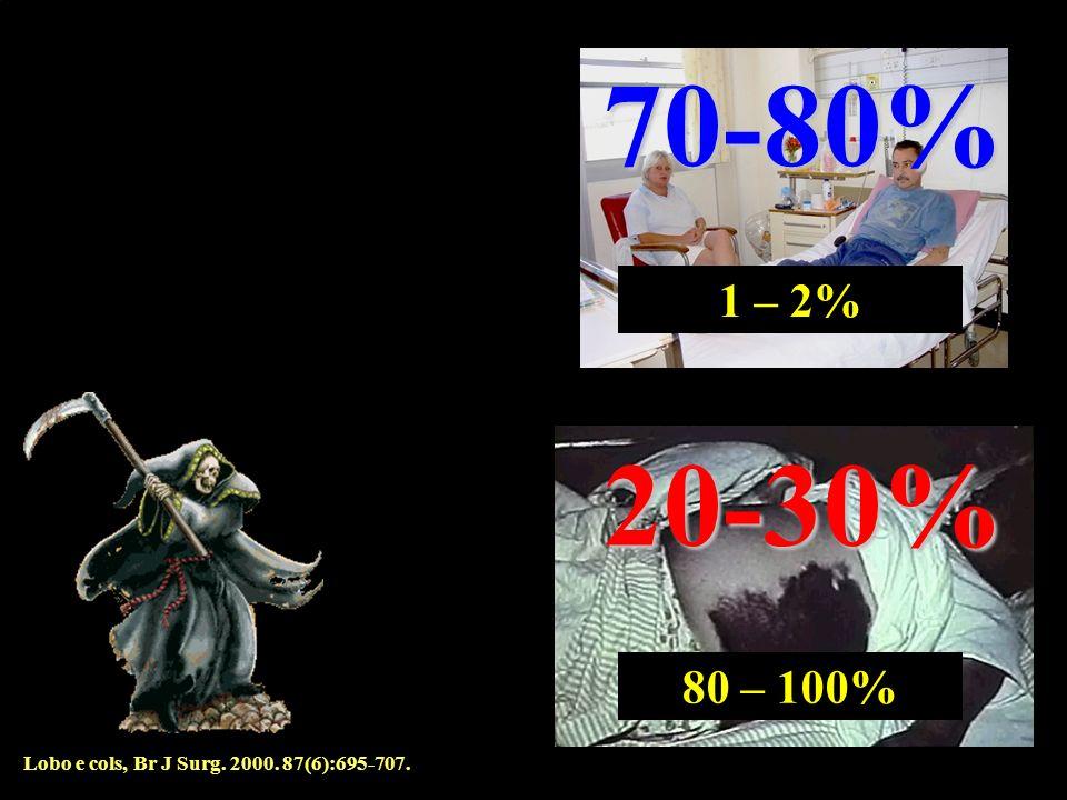 70-80% 20-30% Lobo e cols, Br J Surg. 2000. 87(6):695-707. 1 – 2% 80 – 100%