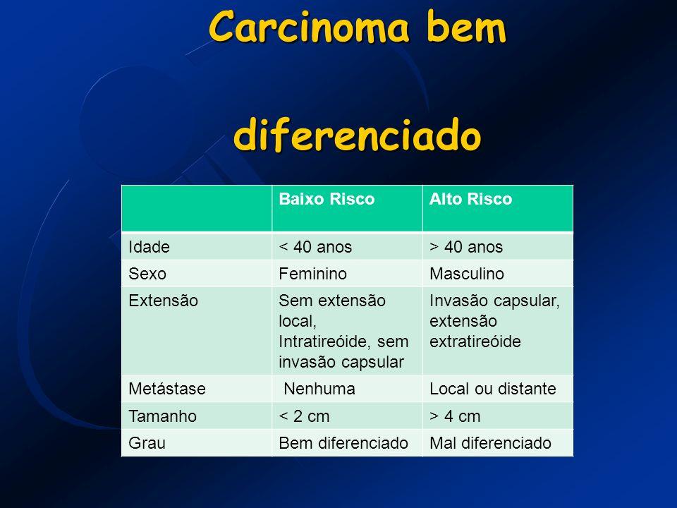 Carcinoma bem diferenciado Baixo RiscoAlto Risco Idade< 40 anos> 40 anos SexoFemininoMasculino ExtensãoSem extensão local, Intratireóide, sem invasão