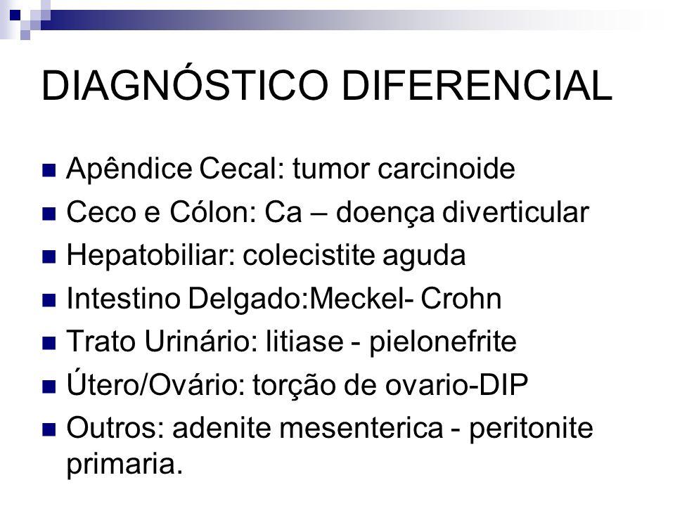 DIAGNÓSTICO DIFERENCIAL Apêndice Cecal: tumor carcinoide Ceco e Cólon: Ca – doença diverticular Hepatobiliar: colecistite aguda Intestino Delgado:Meck