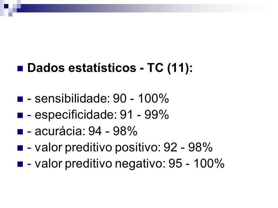 Dados estatísticos - TC (11): - sensibilidade: 90 - 100% - especificidade: 91 - 99% - acurácia: 94 - 98% - valor preditivo positivo: 92 - 98% - valor