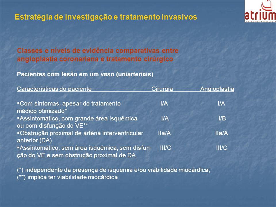 Estratégia de investigação e tratamento invasivos Classes e níveis de evidência comparativas entre angioplastia coronariana e tratamento cirúrgico Pac