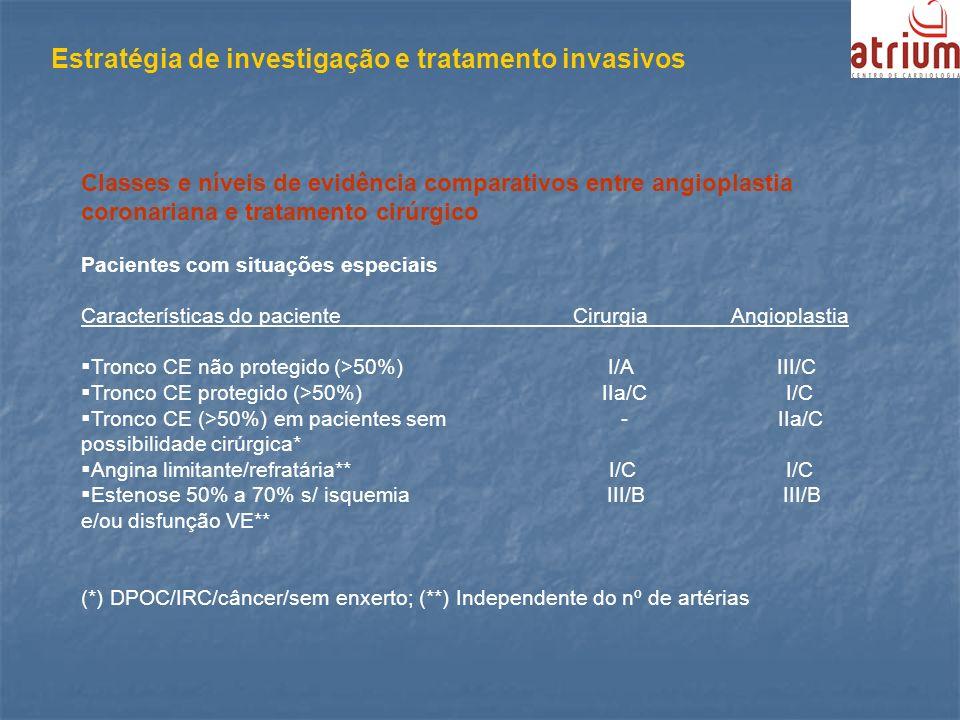 Estratégia de investigação e tratamento invasivos Classes e níveis de evidência comparativos entre angioplastia coronariana e tratamento cirúrgico Pac