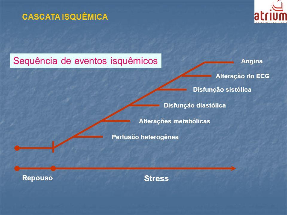 Repouso Stress Angina Alteração do ECG Disfunção sistólica Disfunção diastólica Alterações metabólicas Perfusão heterogênea CASCATA ISQUÊMICA Sequênci