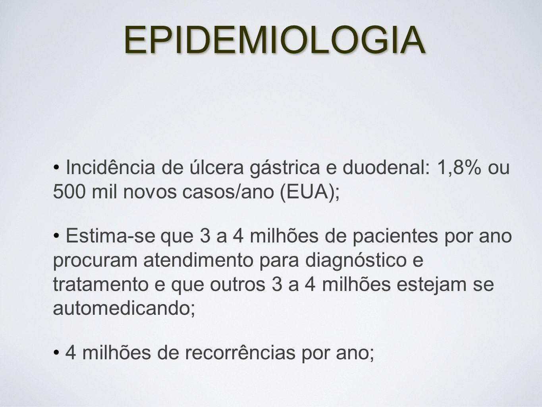 EPIDEMIOLOGIA Incidência de úlcera gástrica e duodenal: 1,8% ou 500 mil novos casos/ano (EUA); Estima-se que 3 a 4 milhões de pacientes por ano procur