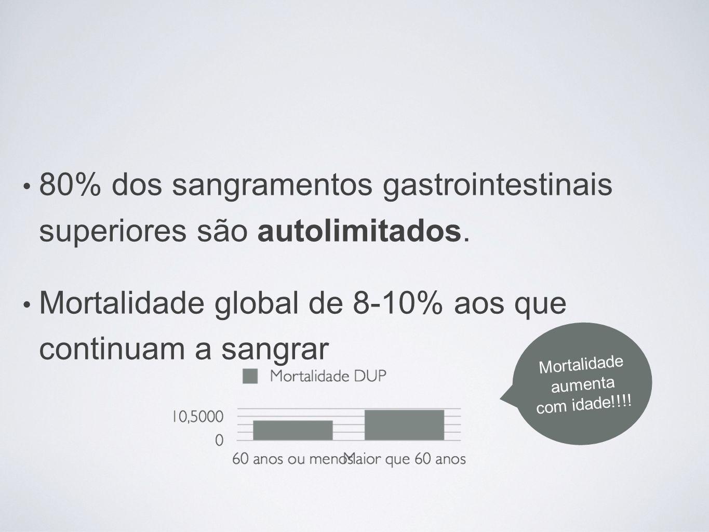 80% dos sangramentos gastrointestinais superiores são autolimitados. Mortalidade global de 8-10% aos que continuam a sangrar Mortalidade aumenta com i