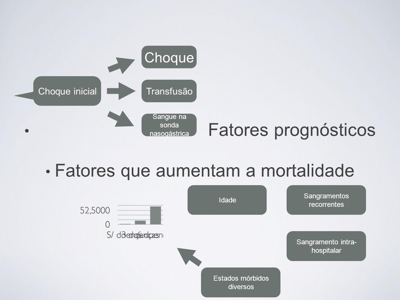 Fatores prognósticos Fatores que aumentam a mortalidade Choque inicial Choque Transfusão Sangue na sonda nasogástrica Sangramentos recorrentes Sangram