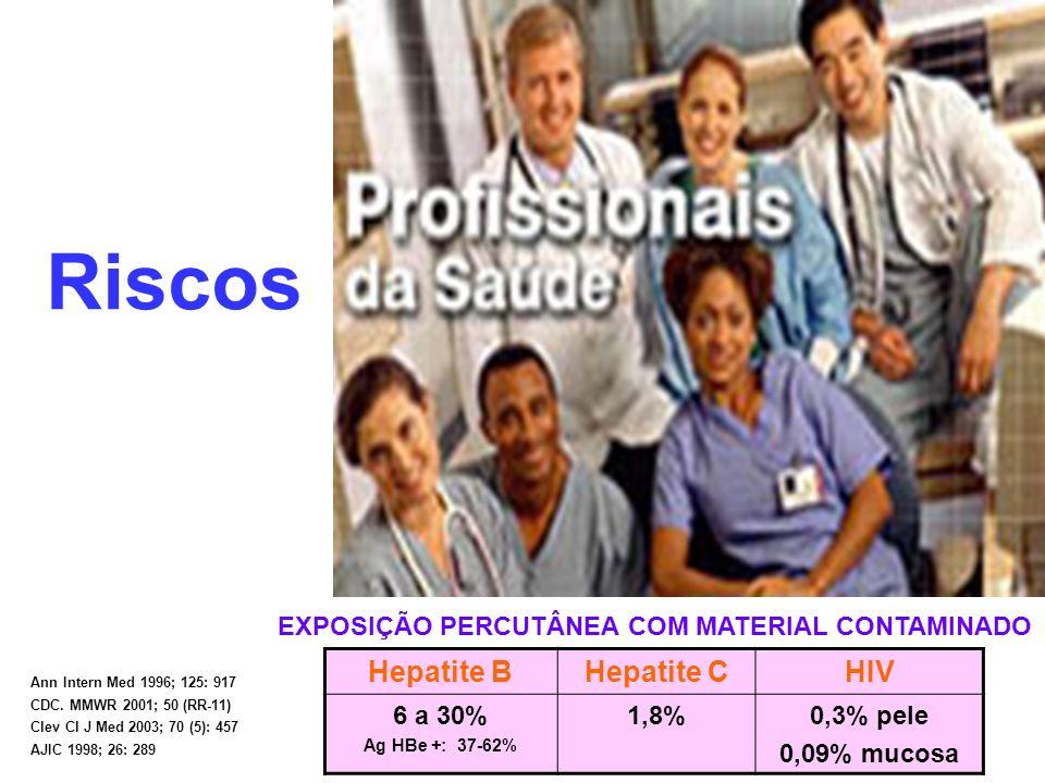 Riscos Hepatite BHepatite CHIV 6 a 30% Ag HBe +: 37-62% 1,8%0,3% pele 0,09% mucosa EXPOSIÇÃO PERCUTÂNEA COM MATERIAL CONTAMINADO Ann Intern Med 1996;