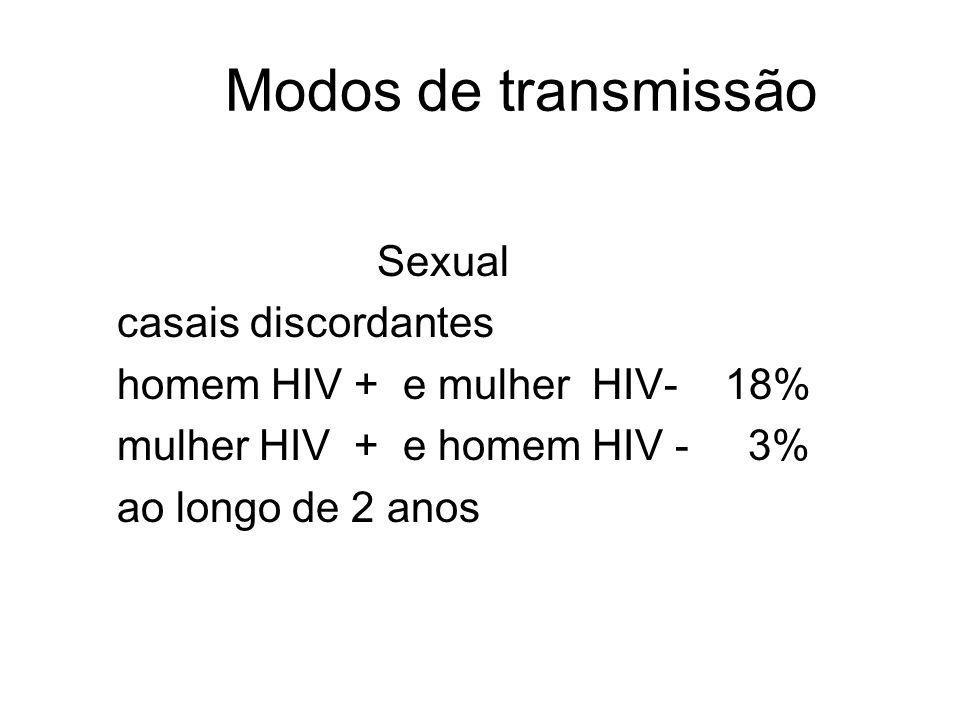 Modos de transmissão Sexual casais discordantes homem HIV + e mulher HIV- 18% mulher HIV + e homem HIV - 3% ao longo de 2 anos