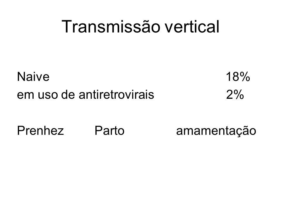 Transmissão vertical Naive 18% em uso de antiretrovirais 2% Prenhez Parto amamentação
