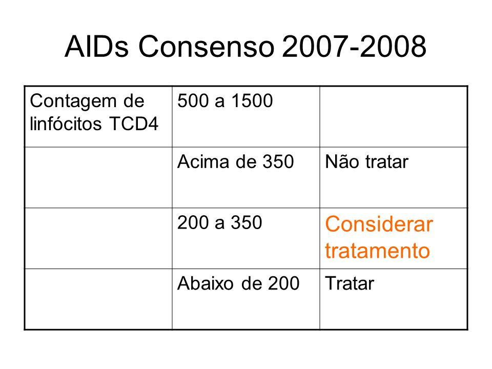 AIDs Consenso 2007-2008 Contagem de linfócitos TCD4 500 a 1500 Acima de 350Não tratar 200 a 350 Considerar tratamento Abaixo de 200Tratar