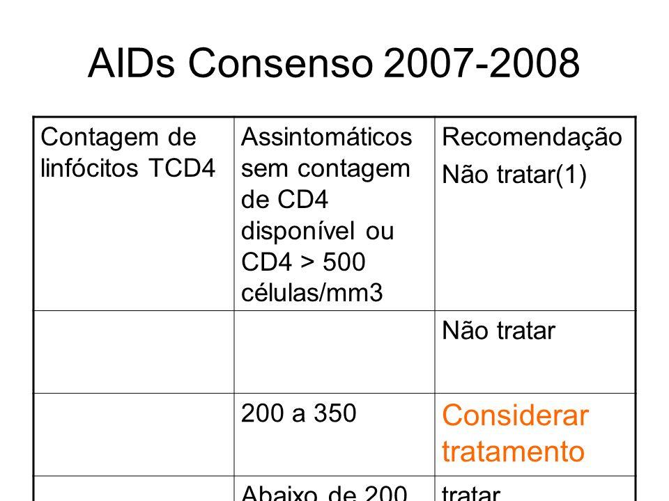 AIDs Consenso 2007-2008 Contagem de linfócitos TCD4 Assintomáticos sem contagem de CD4 disponível ou CD4 > 500 células/mm3 Recomendação Não tratar(1)