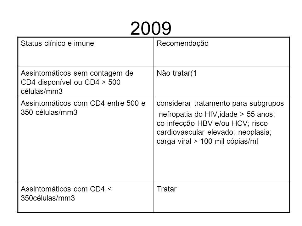 2009 Status clínico e imuneRecomendação Assintomáticos sem contagem de CD4 disponível ou CD4 > 500 células/mm3 Não tratar(1 Assintomáticos com CD4 ent