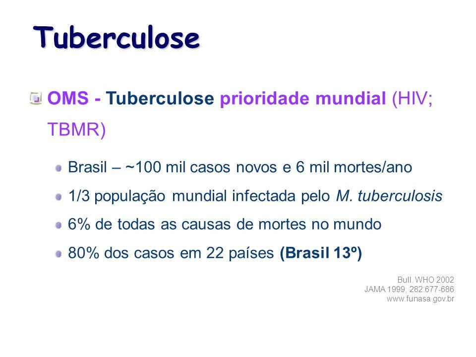 OMS - Tuberculose prioridade mundial (HIV; TBMR) Brasil – ~100 mil casos novos e 6 mil mortes/ano 1/3 população mundial infectada pelo M. tuberculosis