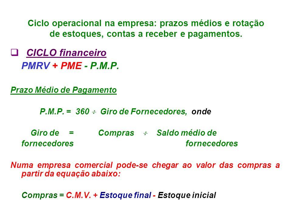 Ciclo operacional na empresa: prazos médios e rotação de estoques, contas a receber e pagamentos. CICLO financeiro PMRV + PME - P.M.P. Prazo Médio de
