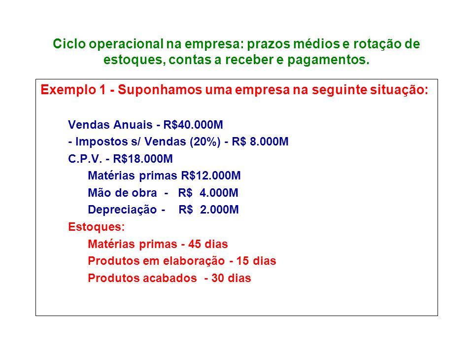 Ciclo operacional na empresa: prazos médios e rotação de estoques, contas a receber e pagamentos. Exemplo 1 - Suponhamos uma empresa na seguinte situa