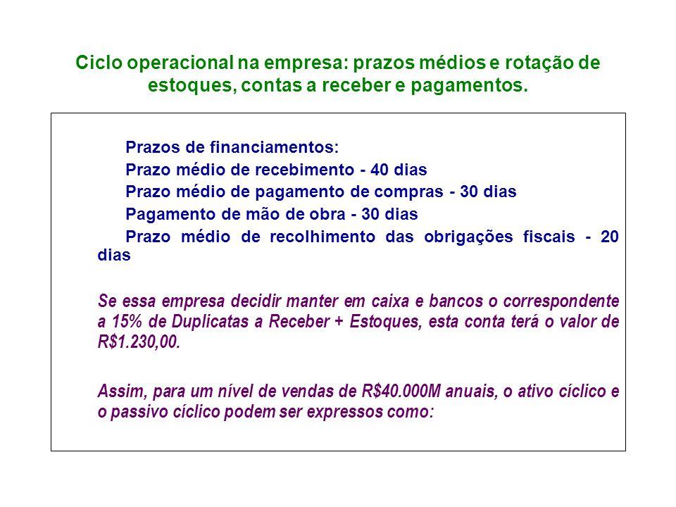 Ciclo operacional na empresa: prazos médios e rotação de estoques, contas a receber e pagamentos. Prazos de financiamentos: Prazo médio de recebimento
