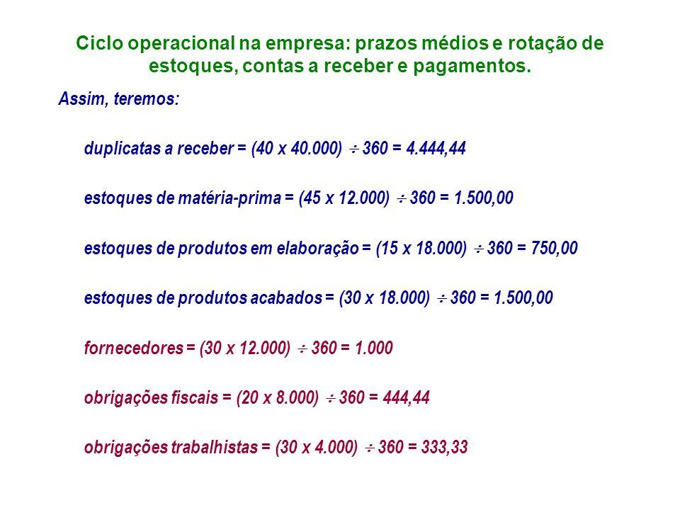 Ciclo operacional na empresa: prazos médios e rotação de estoques, contas a receber e pagamentos. Assim, teremos: duplicatas a receber = (40 x 40.000)